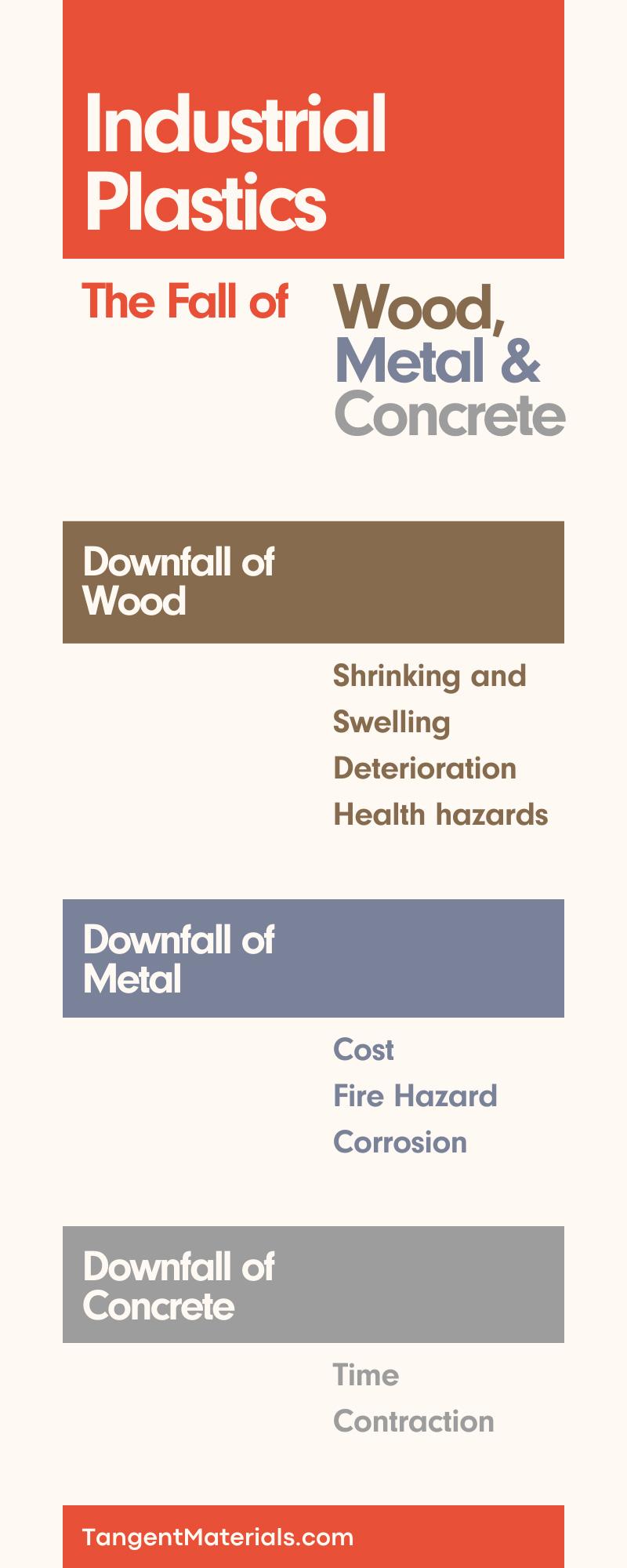 https://tangentmaterials.com/industrial-plastics-the-fall-of-wood-metal-concrete/